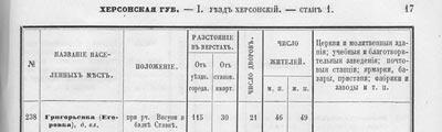 Списки населенных мест Херсонской губернии 1859г.